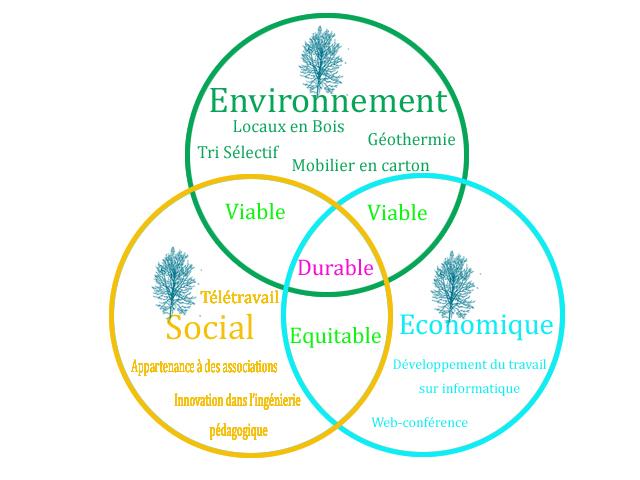 Pro actif rh l d veloppement durable l cabinet conseil en - Cabinet conseil en ressources humaines ...